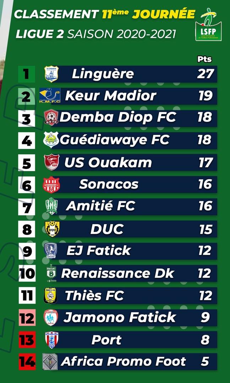 Ligue 2 / Résultats et classement de la 11e journée : La Linguère continue d'asseoir sa domination, Keur Madior et Demba Diop tiennent la corde...