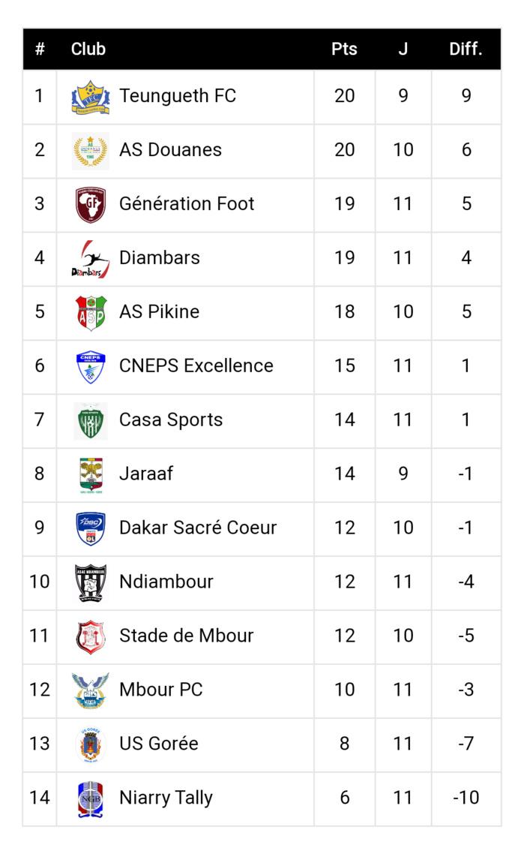 11ème journée Ligue 1 / Résultas et classement : Teungueth FC explose le stade de Mbour 3-0 et s'empare de la première place, Pikine au pied du podium...