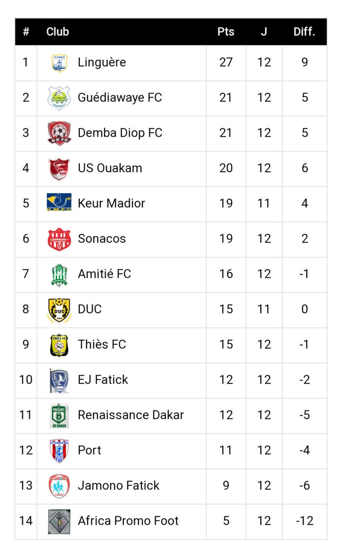 Ligue 2 / Le classement et les résultats de la 12ème journée : Guédiawaye inflige à la Linguère sa première défaite de la saison et se hisse à la deuxième place…
