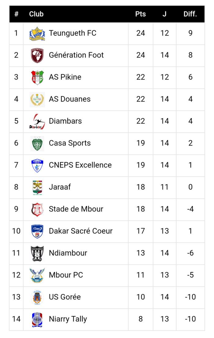 14ème journée ligue 1/ Résultats et classement : Le Casa Sport s'offre Teungueth FC, Génération Foot étrille l'US Gorée...