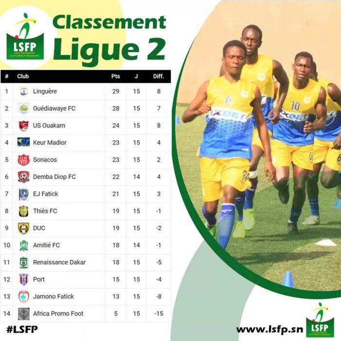 Ligue 2 / 15e journée : La Linguère perd contre le Port, Guédiawaye FC nouveau prétendant au titre…