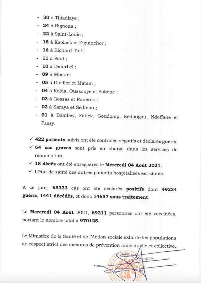 SÉNÉGAL : 811 nouveaux cas testés positifs au coronavirus, 422 nouveaux guéris, 18 nouveaux décès et 64 cas graves en réanimation.