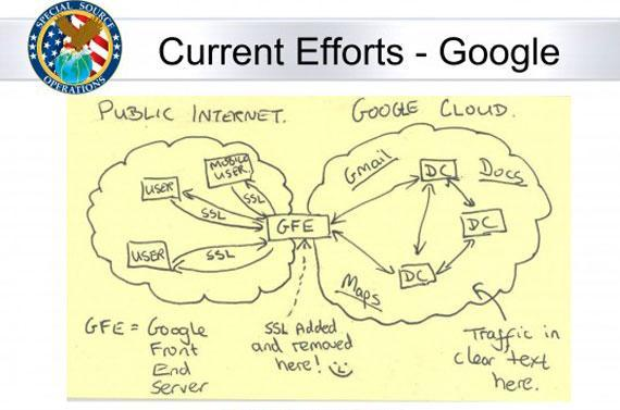 La NSA utiliserait les données d'utilisateurs de Google et Yahoo!
