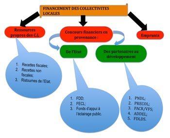La Considération Générale sur la situation Financière des Collectivités locales au Sénégal.