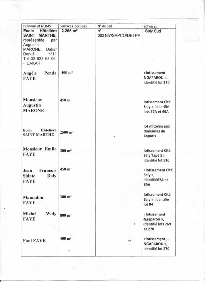 Scandale  à la SAPCO-Sénégal.   Le DG partage 10 710 m2 avec sa famille à Saly Portudal, s'octroie 5 millions de salaire et un parachute doré de 150 millions en cas d'éjection