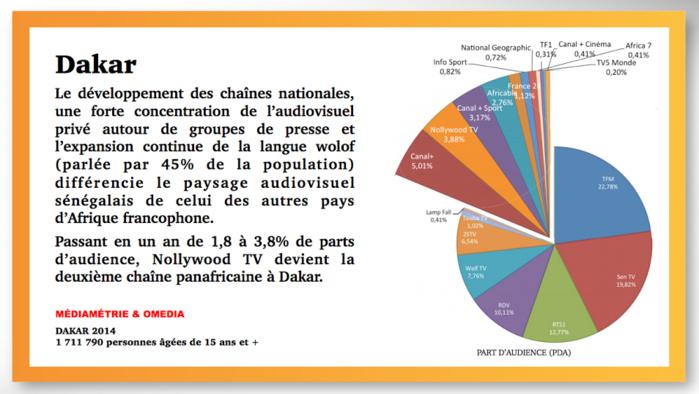 SONDAGE : Sentv est la deuxième télé la plus regardée à Dakar