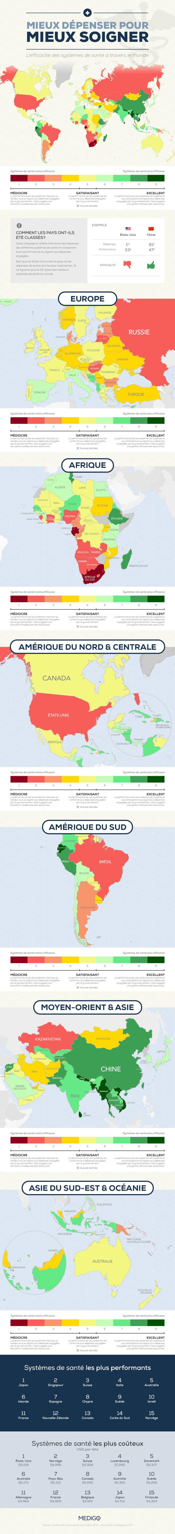 Infographie sur l'efficacité des dépenses dans les systèmes de santé : Le Sénégal dans le top avec la mention excellent