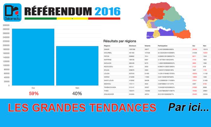 REFERENDUM 2016 : LES GRANDES TENDANCES sur Dakaractu