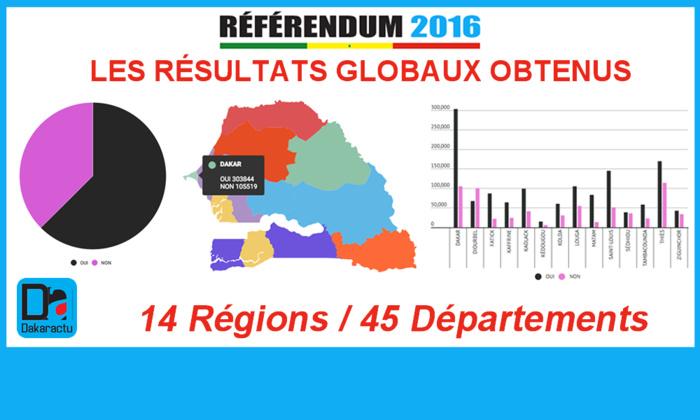 RÉFÉRENDUM DU 20 MARS 2016 : Les résultats globaux obtenus dans les 14 régions et 45 départements du Sénégal