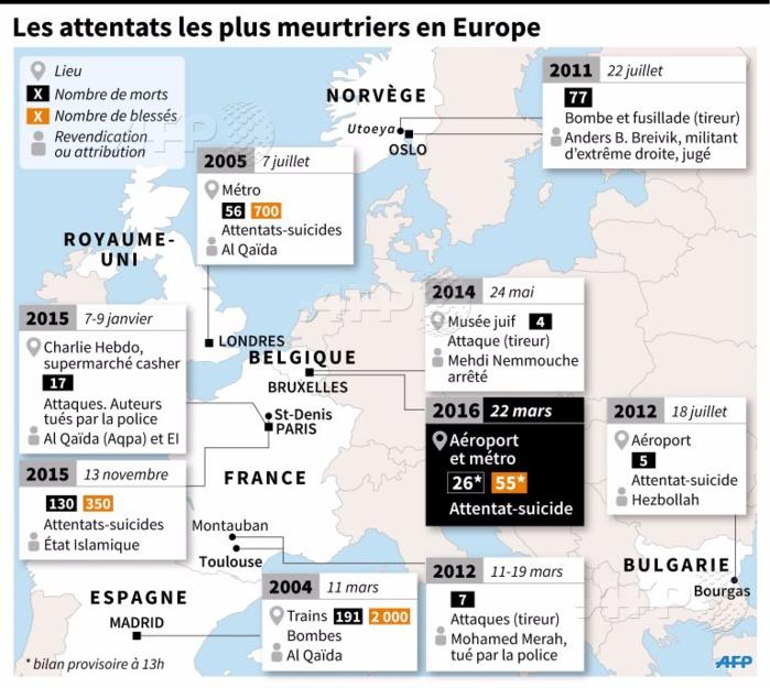 Les attentats les plus meurtriers en Europe de 2004 à 2016