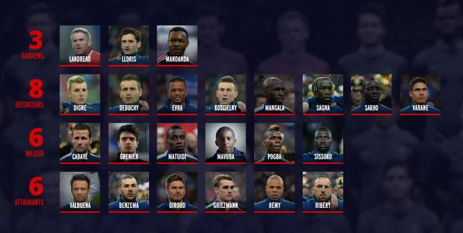 Liste des 23 : voici la composition de l'équipe de France pour l'Euro 2016