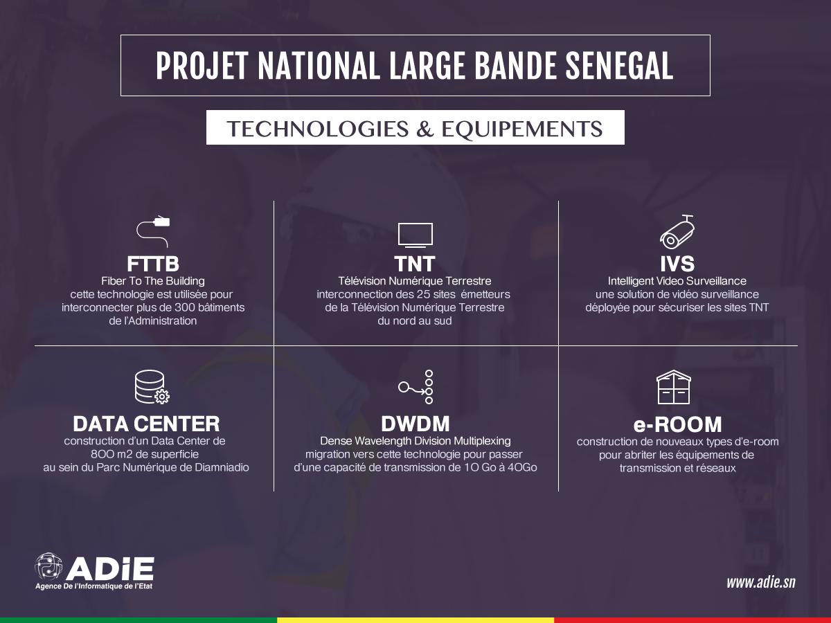 Comprendre le Projet National Large Bande Sénégal