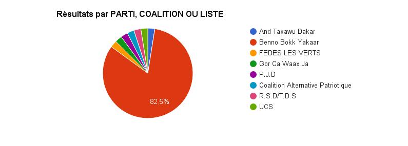 La Situation à 21h donne 57 sièges pour BBY avec une victoire dans au moins 41 départements