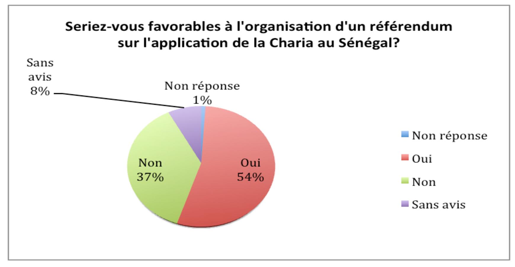 Etude radicalisme : Précisions de Timbuktu Institute sur les extrapolations et interprétations des chiffres avancés dans la presse