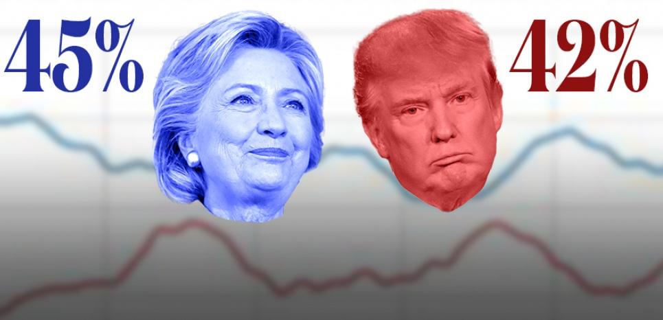 Election américaine : à 4 jours de l'élection, les chiffres restent favorables à Clinton