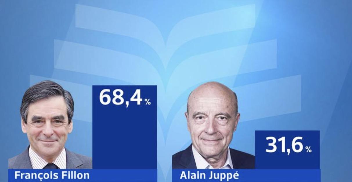 Primaire à droite : François Fillon en tête avec 69,5% des voix