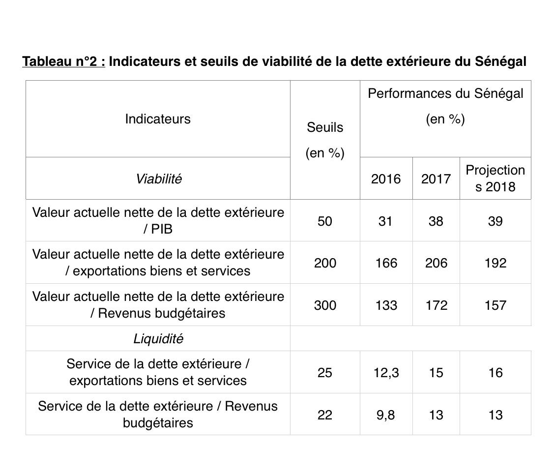 Polémique autour de la dette publique : Ces chiffres qui démontrent que le Sénégal est bel et bien solvable (Ministère)