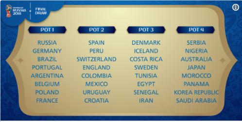 Tirage Coupe du monde 2018 : les chapeaux sont connus !