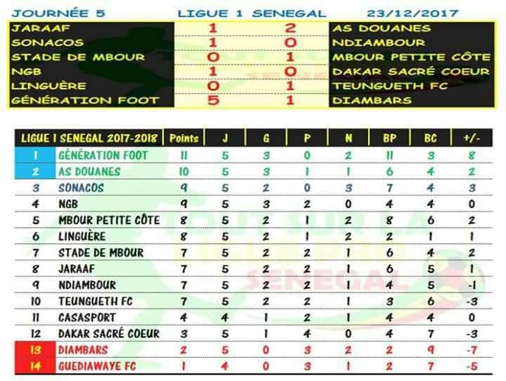 Ligue 1 : Classement et les résultats de la 5e journée