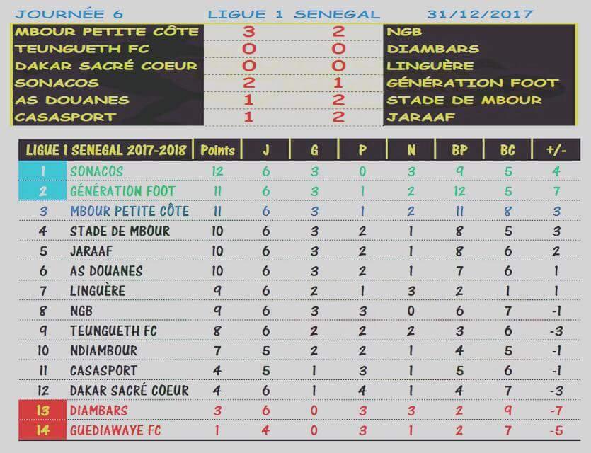 Ligue 1 : Classement et résultats de la 6e journée