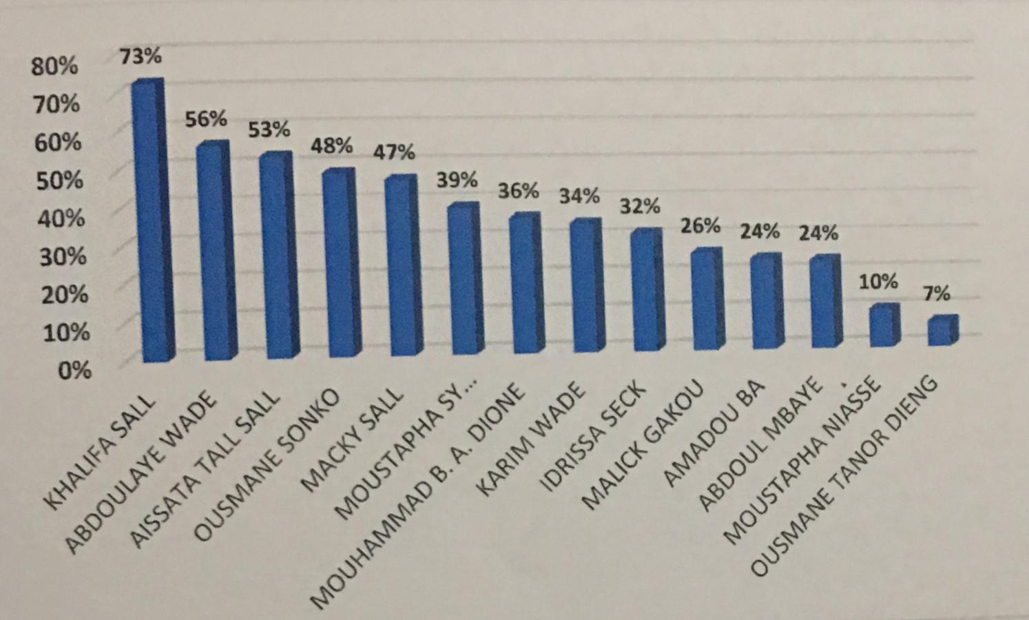 Présidentielle à Dakar / Ce que disent les sondages : Macky et Khalifa favoris, Karim, Idy et Sonko outsiders (StatInfo et Dakaractu)