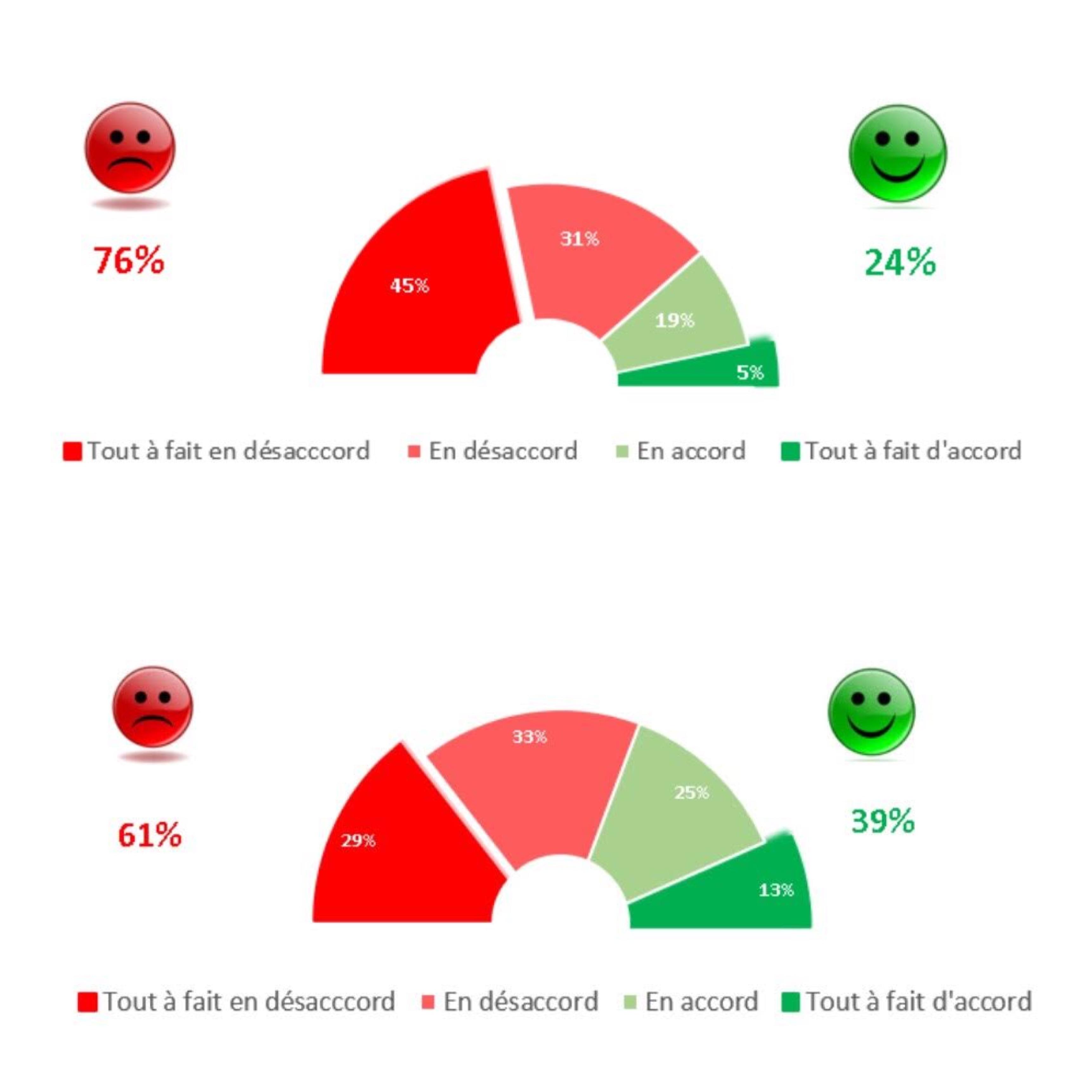Sondage sur la bonne gouvernance : L'OFNAC et le Gouvernement mal notés ! (StatInfo et Dakaractu)