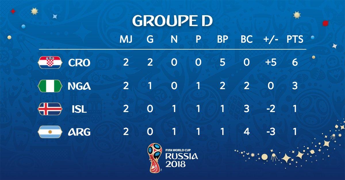 Le Nigeria douche l'Islande, l'Argentine respire encore !