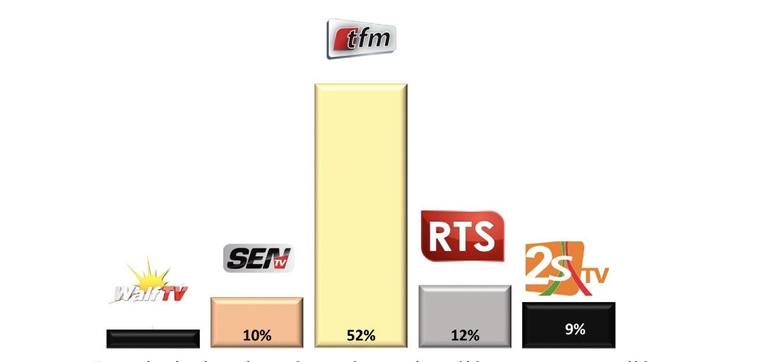 Dakar-Sondage TV et Radio : Tfm en tête (51%) ; Rts (12,4%) ; RFM (35,4%) ; ZIK FM (26,7%)