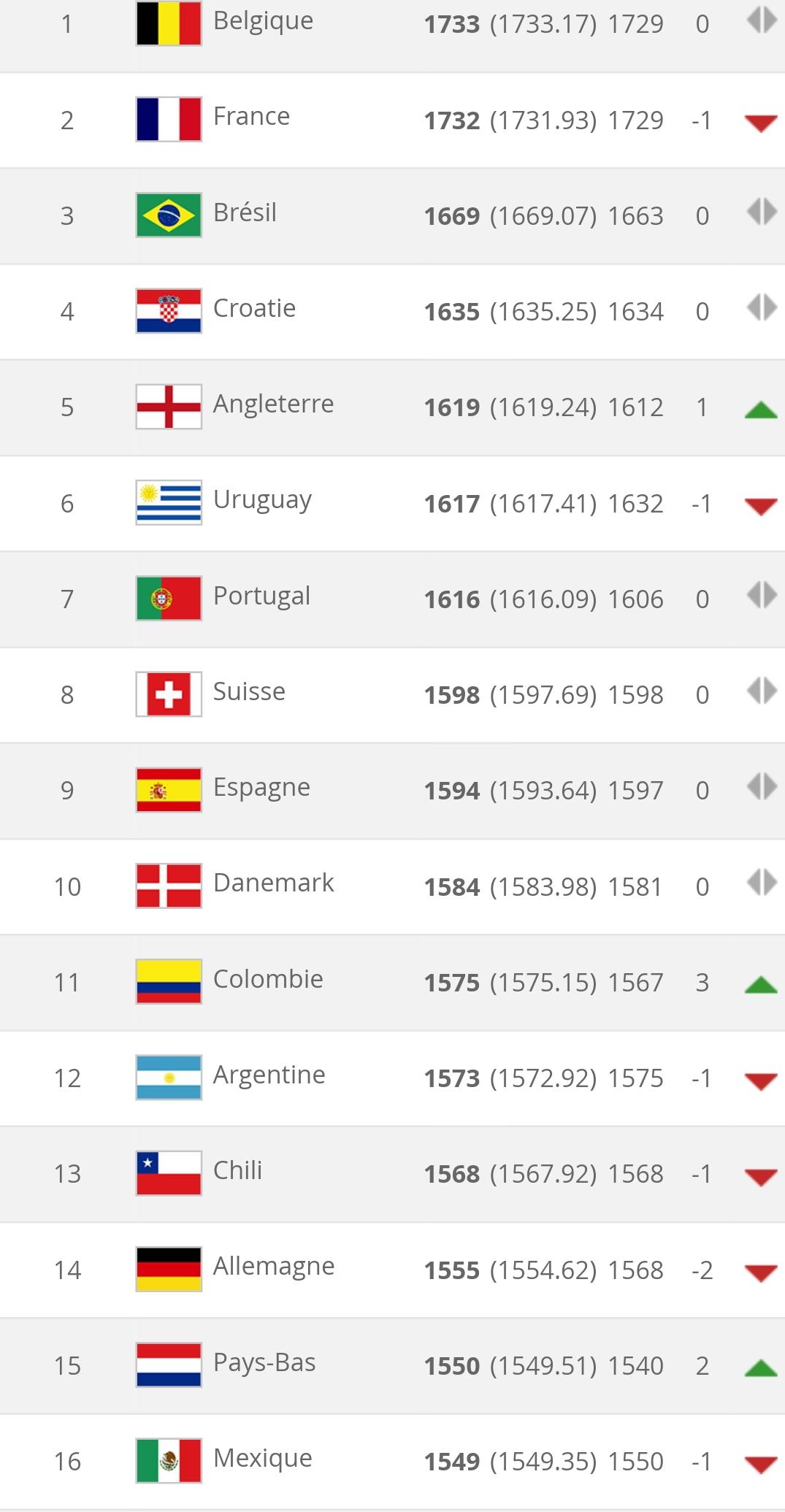 Classement FIFA du mois septembre : La Belgique prend la première place, le Sénégal 25e mondial, la Tunisie toujours première en Afrique