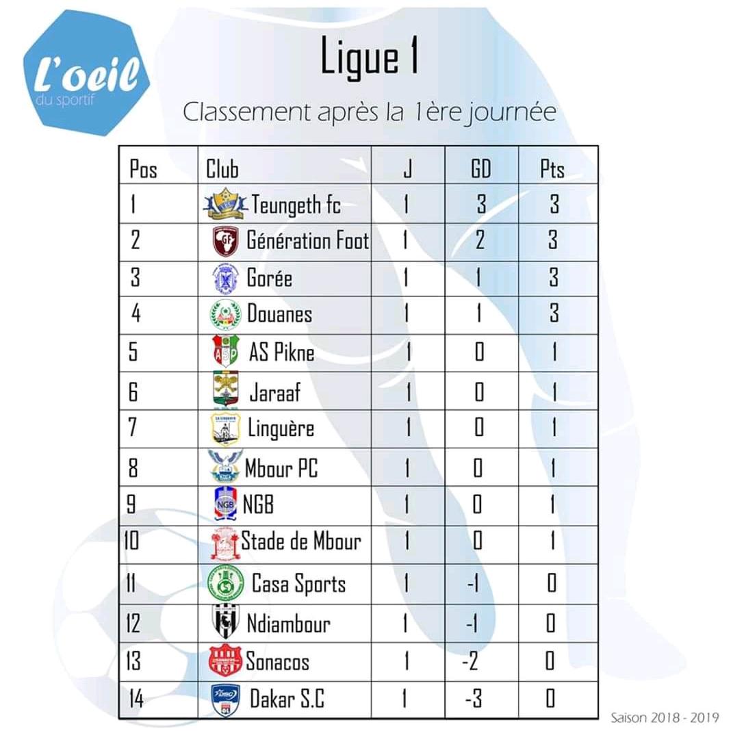 Ligue 1 Classement Meilleur Buteur