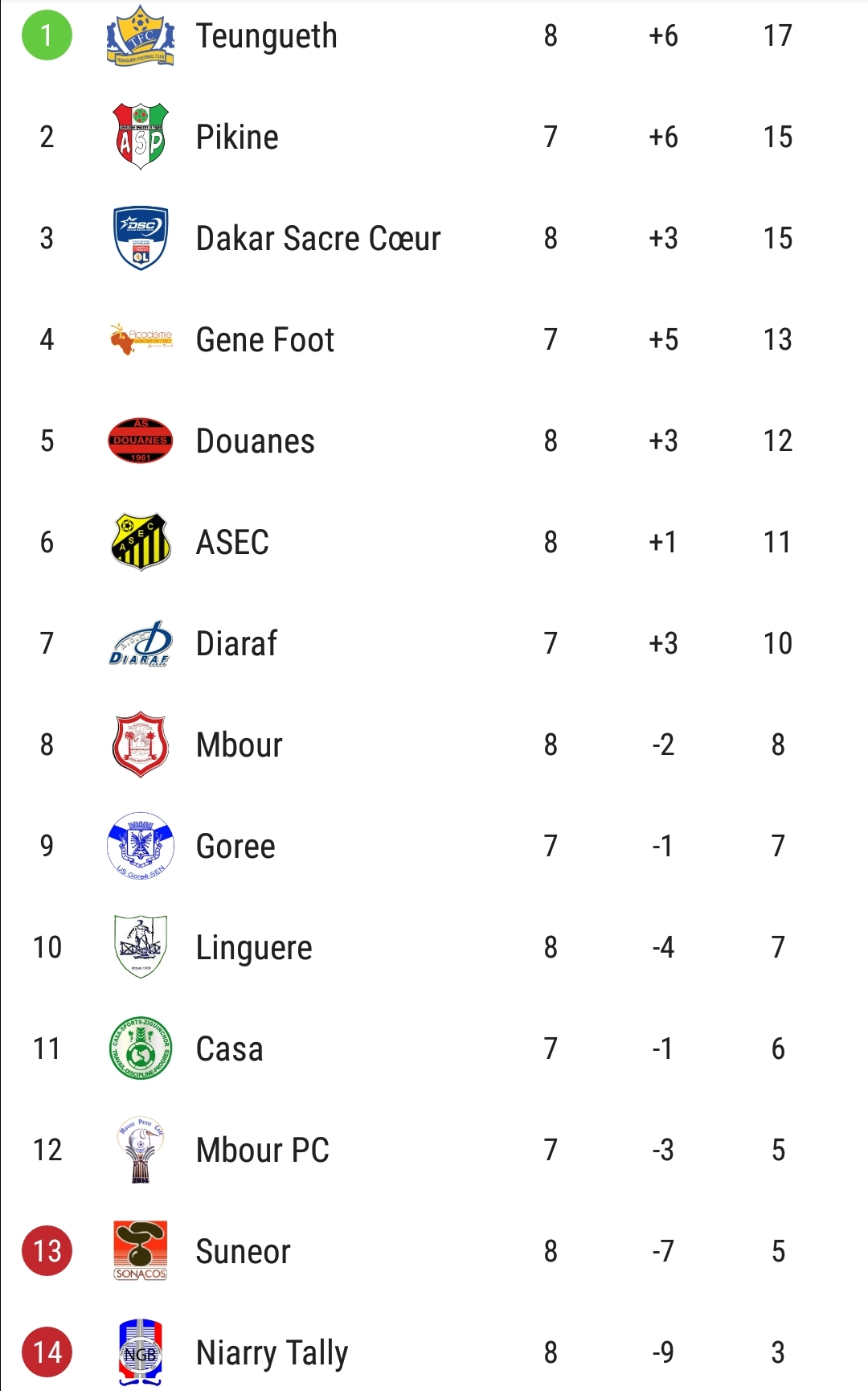 LIgue 1 Sénégalaise 8e journée : AS Pikine perd sa première place, Teungueth FC nouveau leader, NGB bon dernier