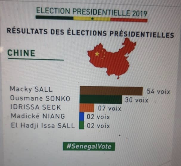 Résultats officiels en Chine : Macky Sall en tête