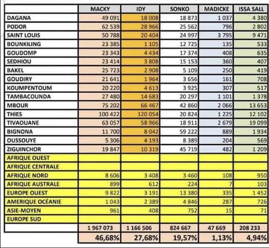 QUAND LES PV OFFICIELS CONTREDISENT IDY2019 / Les chiffres de Macky toujours diminués, ceux de Me Madické et de Issa Sall parfois minorés tandis que ceux d'Idy et de Sonko constamment majorés. (DOCUMENTS)