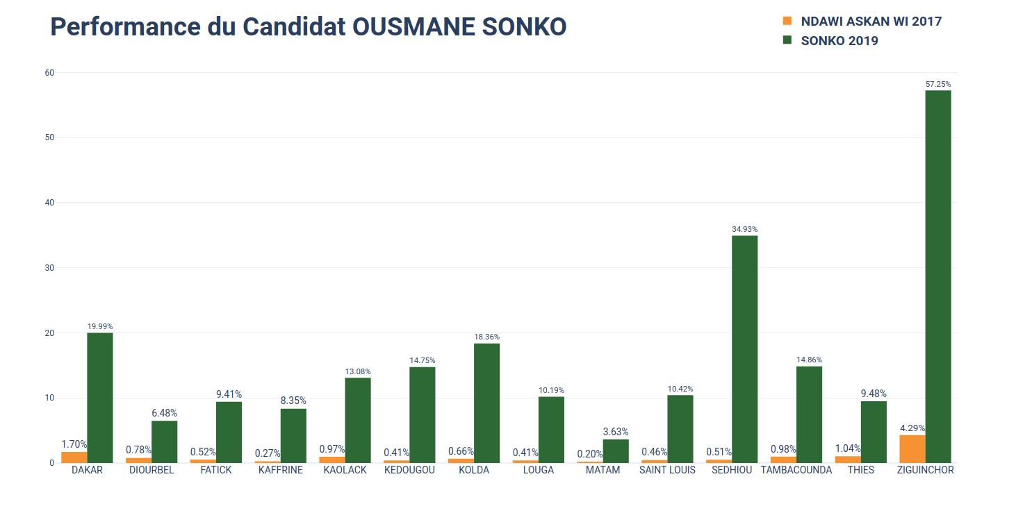 Résultats provisoires de la présidentielle : Ousmane Sonko, la performance personnifiée