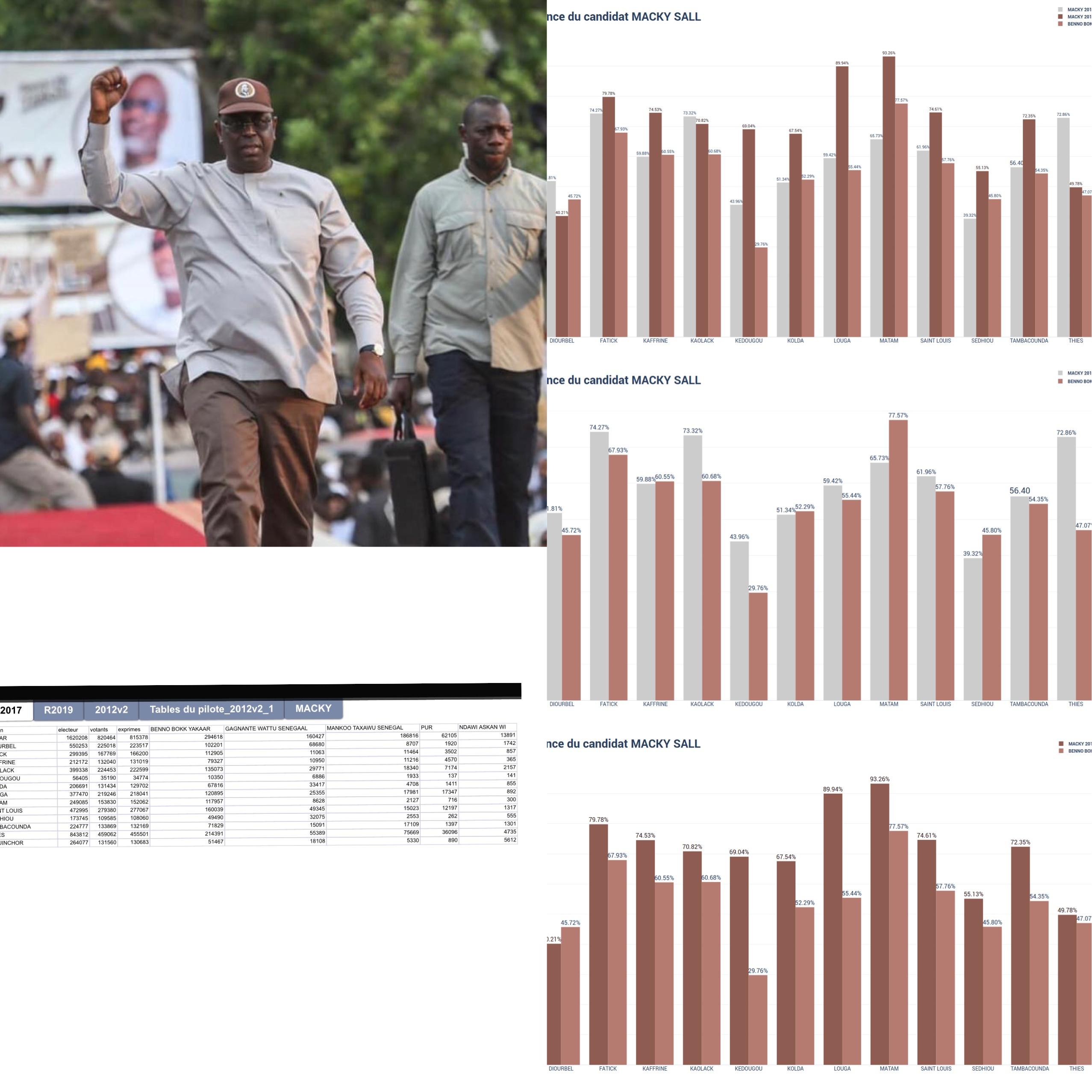 Réélu dès le premier tour avec 58,27% : Comment Macky Sall a remonté la pente entre 2017 et 2019