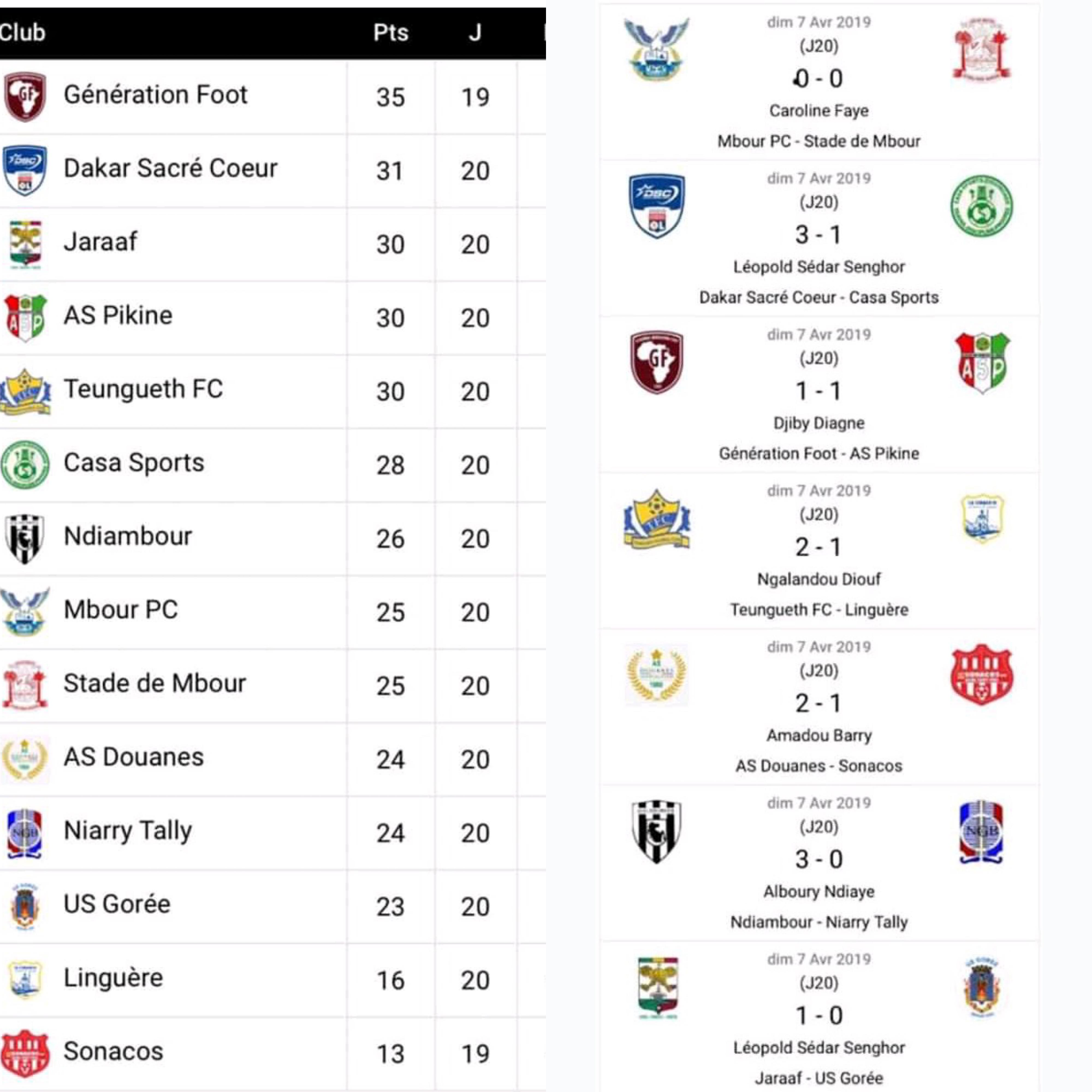 20e journée Ligue 1 / Résultats complets et classement : Génération Foot toujours leader, Dakar Sacré-Cœur suit de près, Jaraaf, AS Pikine et Teunguedj se tiennent à la différence de but