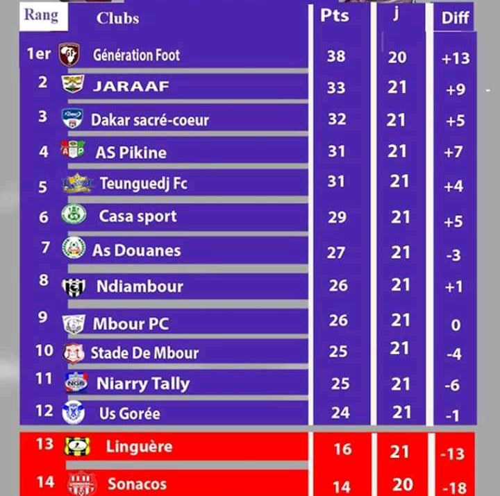 21e Journée ligue 1 / Résultats complets et classement : Le Jaraaf en mode « Remontada », AS Pikine, TFC et Casa sports font du surplace, la Linguère vers la L2