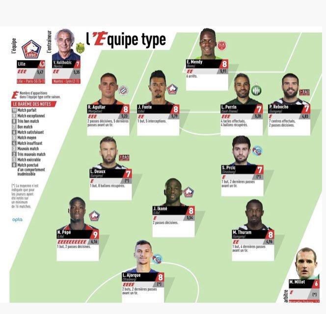 Ligue 1 Française : Édouard Mendy dans le 11 type de l'Équipe