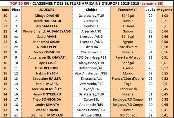 Top 20 RFI : Mbaye Diagne sacré roi des buteurs africains d'Europe