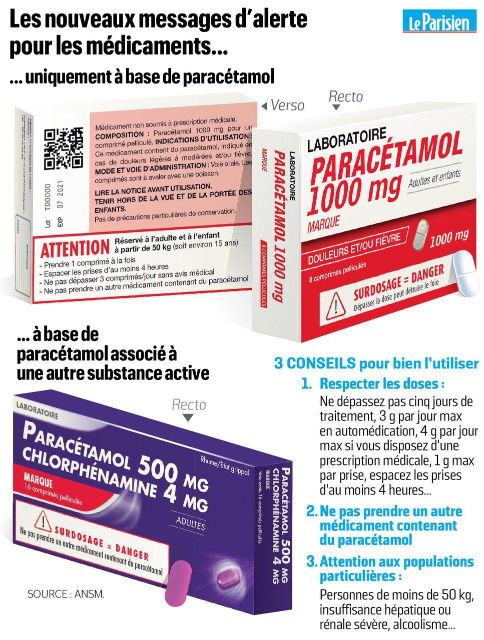 Santé : Alerte sur l'utilisation du Paracétamol