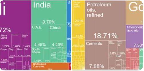 Exportation des produits sénégalais : le Mali 1er pays de destination, l'huile de pétrole raffinée et l'or sont les produits les plus prisés