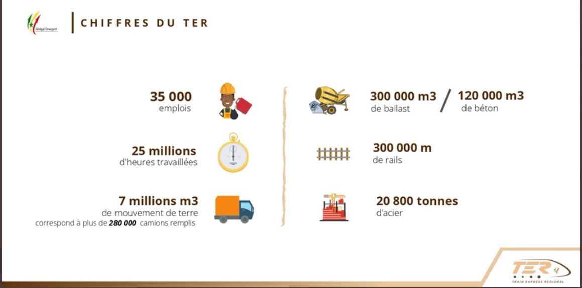 Infrastructures ferroviaires : 300 tonnes de ''khérou rail'' et 20 800 tonnes d'acier utilisées dans les chantiers du Ter