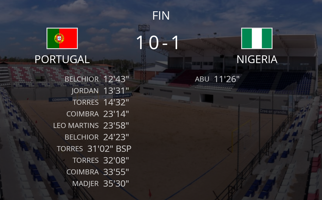 Mondial Beach soccer : Le Portugal atomise le Nigeria (10-1)