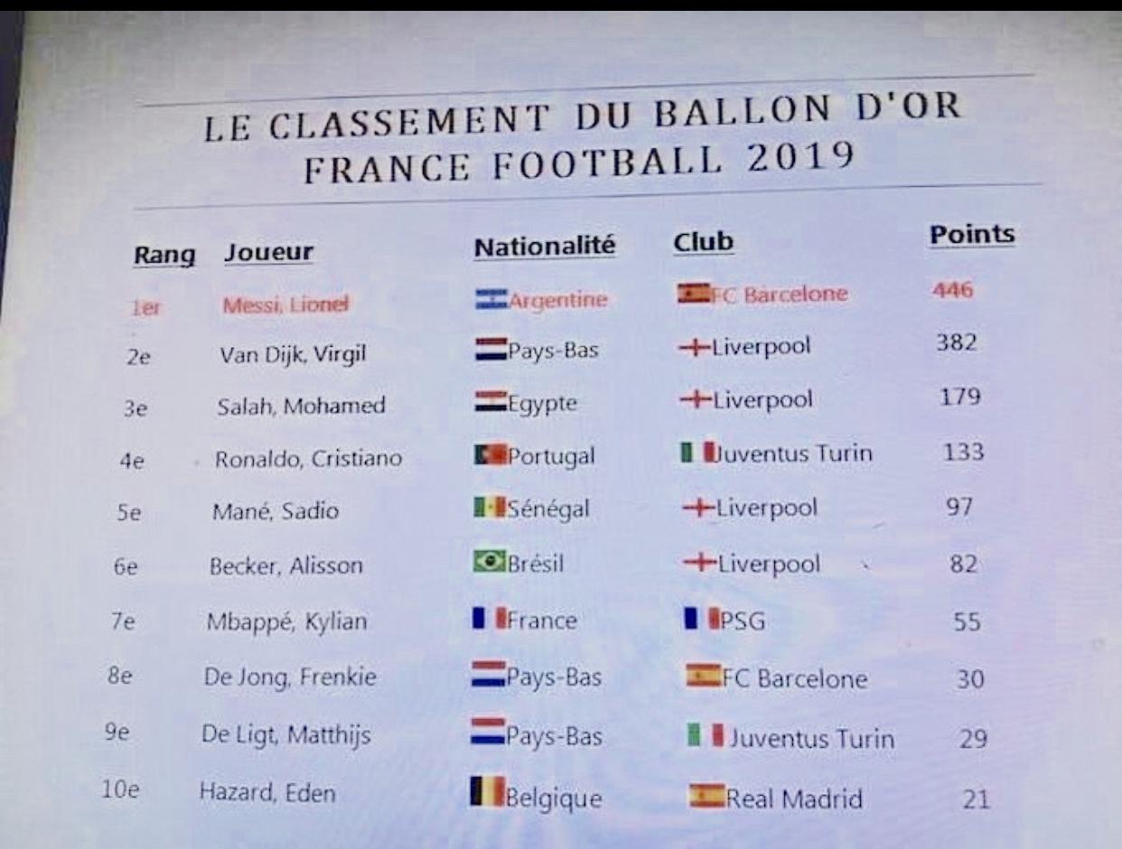 Ballon d'or 2019 : Les résultats auraient fuité… Sadio Mané, 5e au classement final.