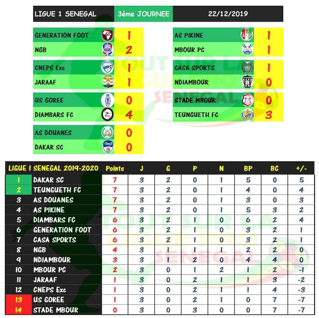 3eme journée Ligue 1 / Résultats et Classement : 15 buts marqués, 2 victoires à l'extérieur, 3 matches nuls…