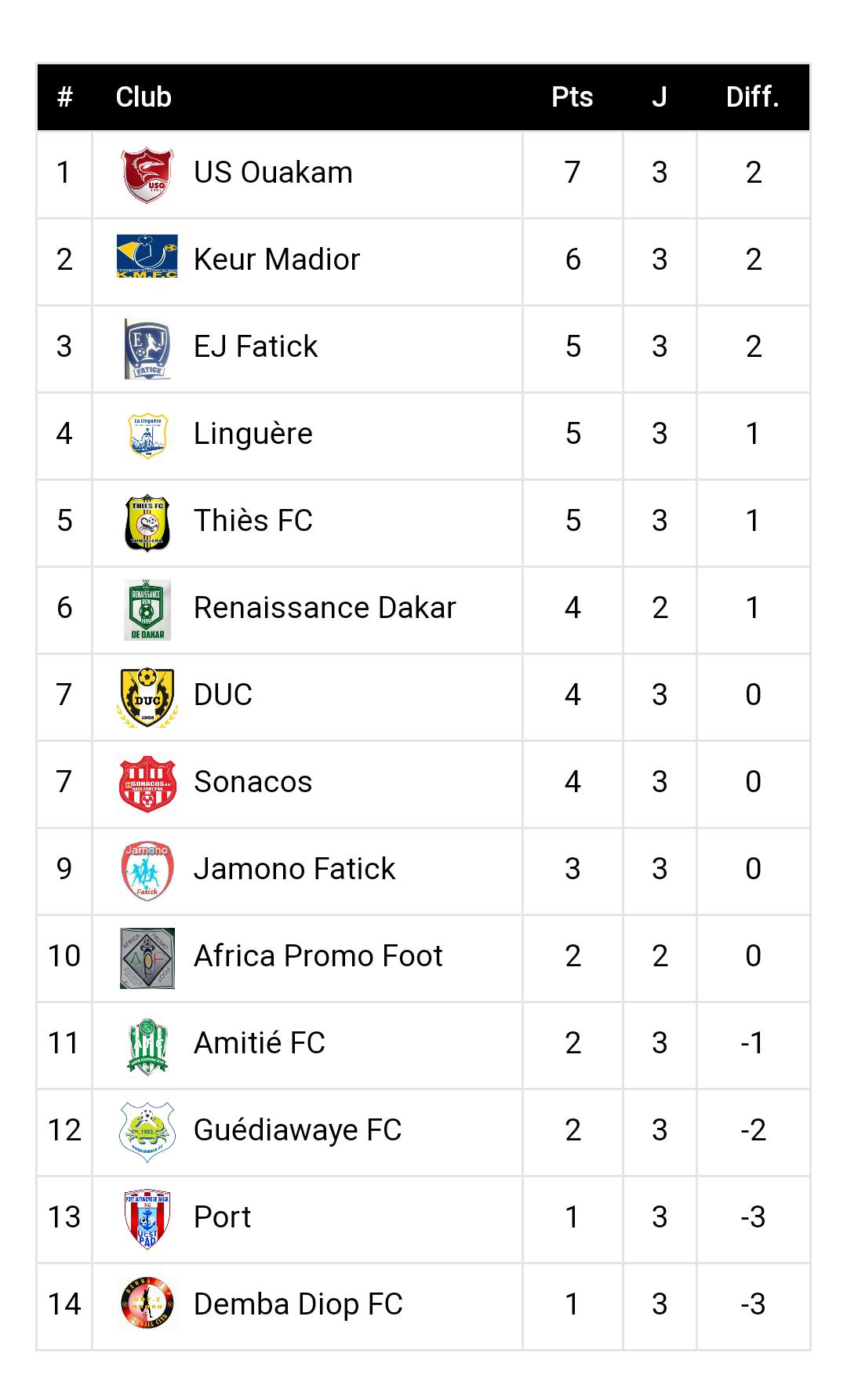3ème journée Ligue 2 / Résultats complets et classement : Keur Madior s'incline devant Jamono Fatick, l'USO s'installe à la première place…