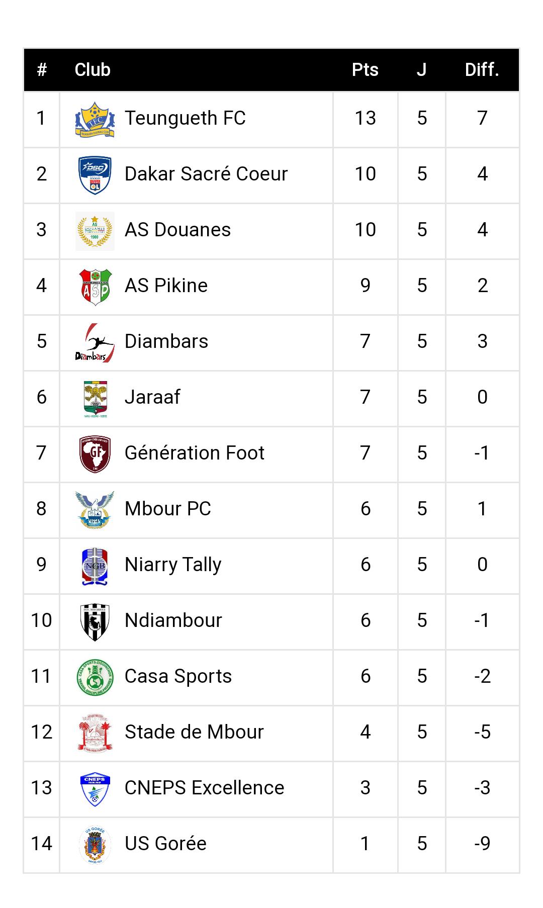 5ème journée Ligue 1 / Résultats et classement : Teungueth solide leader, les Mbourois se relancent, le Casa chute à domicile.