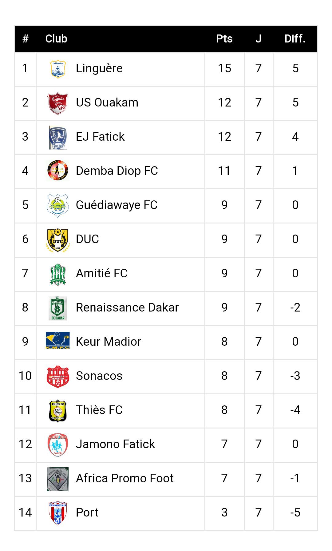 7ème journée Ligue 2 / Résultats et classement : La Linguère perd du terrain...