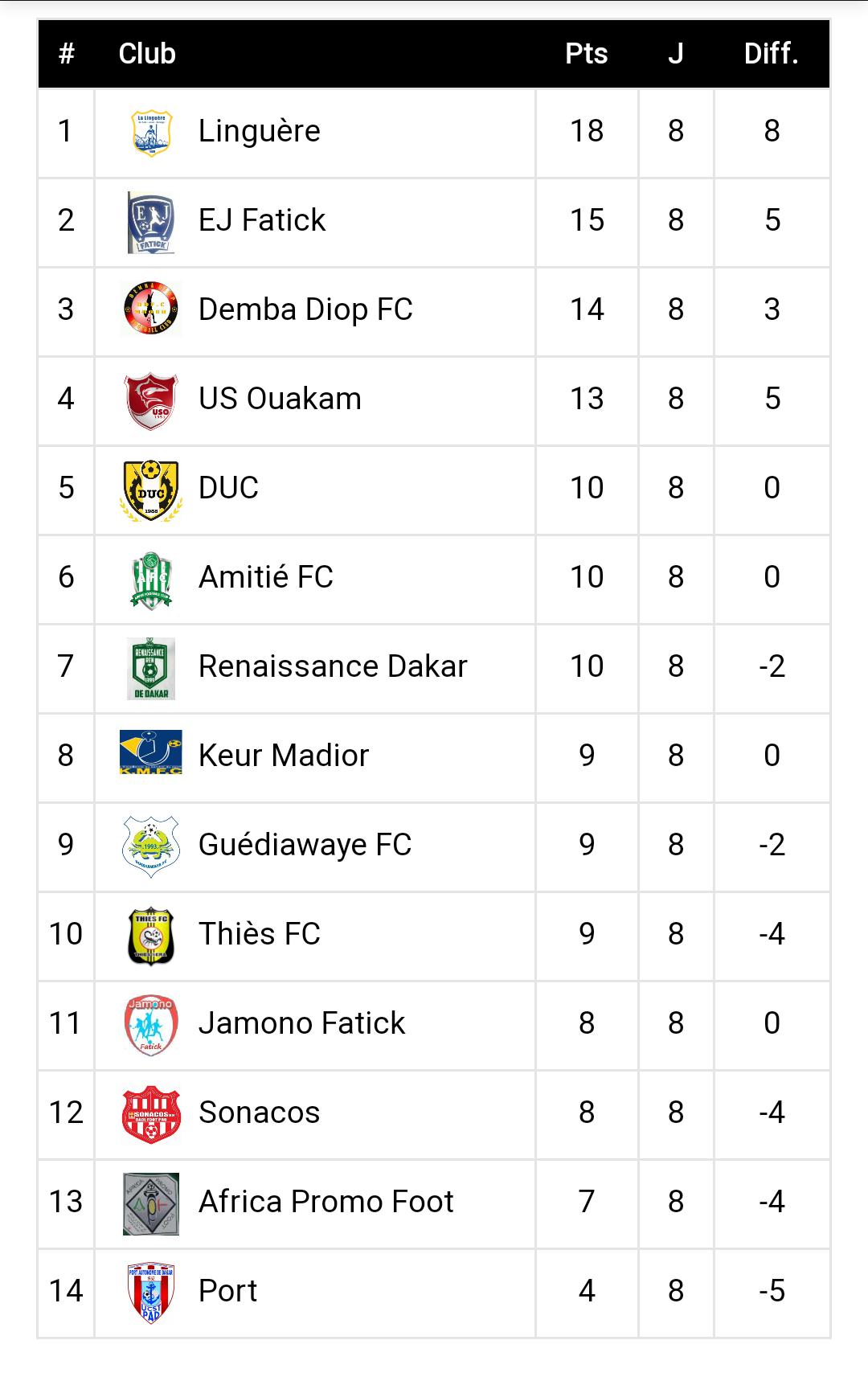 Ligue 2 / 8ème journée : Les résultats complets et le classement…