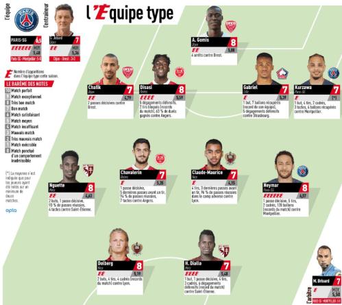 Ligue 1 Française : Habib Diallo, Opa Nguette et Alfred Gomis dans l'équipe type de la semaine.